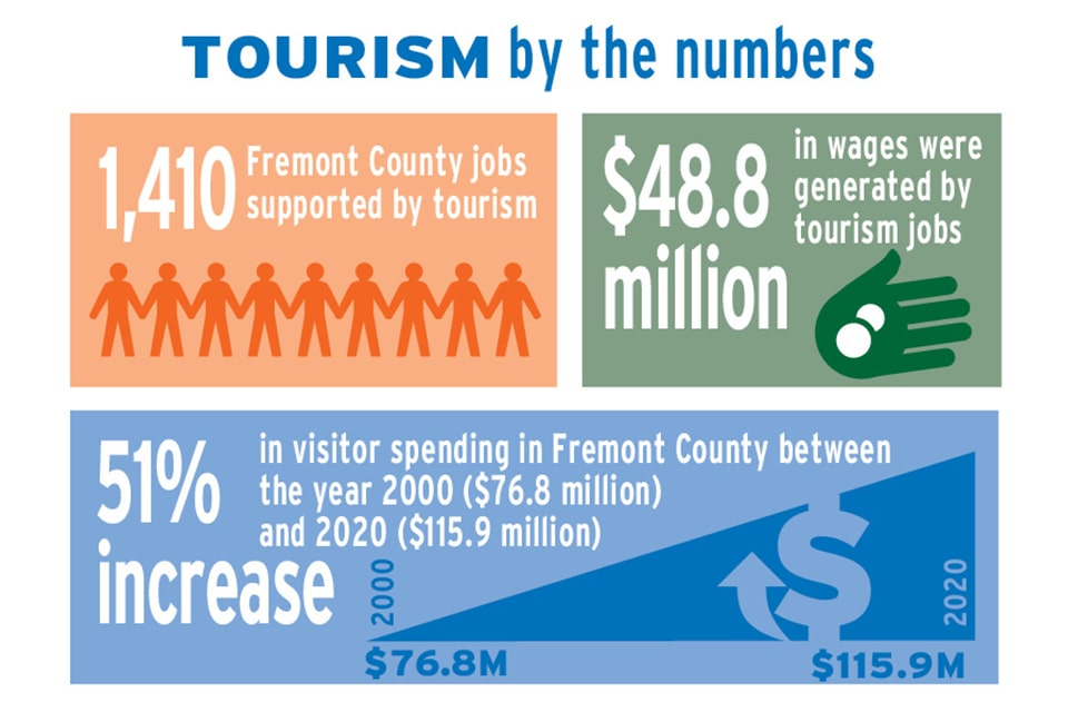 The Power of Travel: The Wind River Visitors Council applauds employers and  employees as part of National Travel and Tourism Week