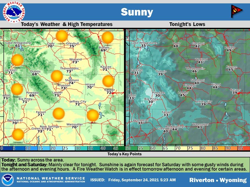 Sunny next few days with gusty breeze Saturday